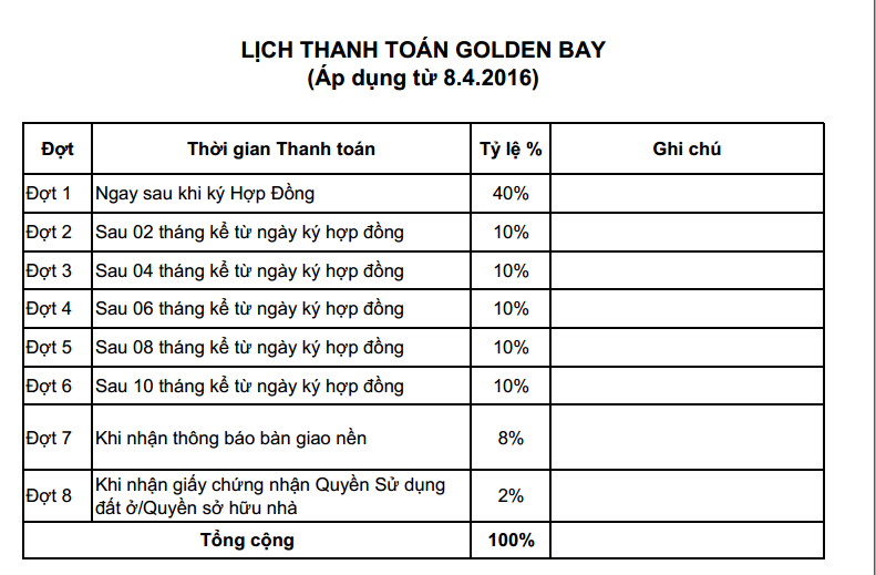 Tiến độ thanh toán dự án Golden Bay